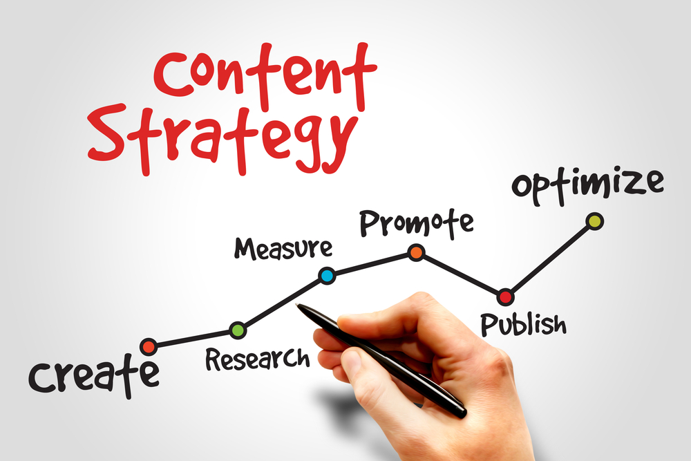 blog content strategy and development